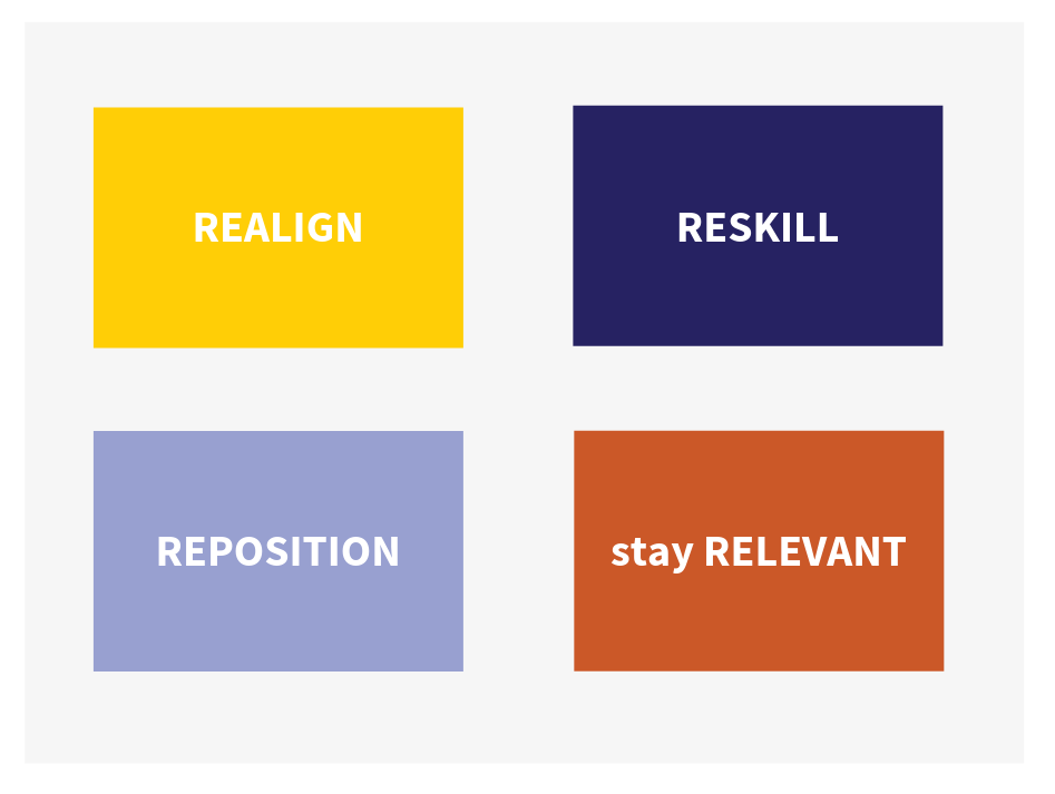 Coachivate-process